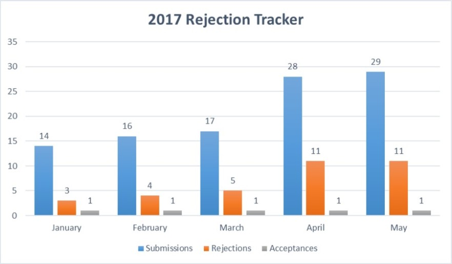 rejection tracker - May 1, 2017