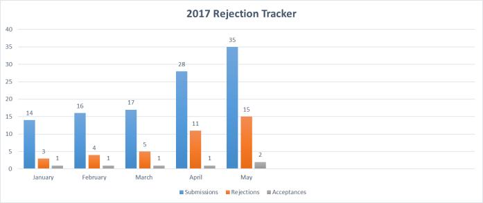 rejection tracker June 5