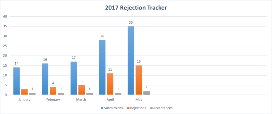 rejection tracker June 5